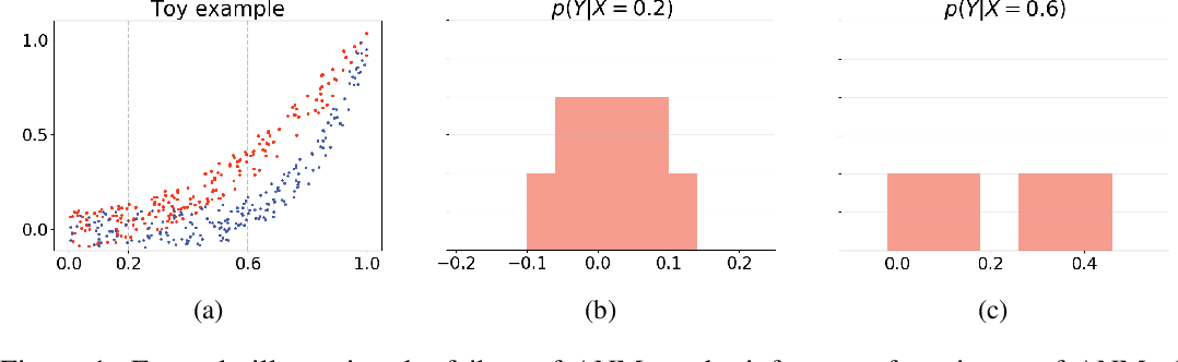 Figure 1 for Causal Inference and Mechanism Clustering of A Mixture of Additive Noise Models