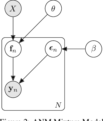 Figure 3 for Causal Inference and Mechanism Clustering of A Mixture of Additive Noise Models