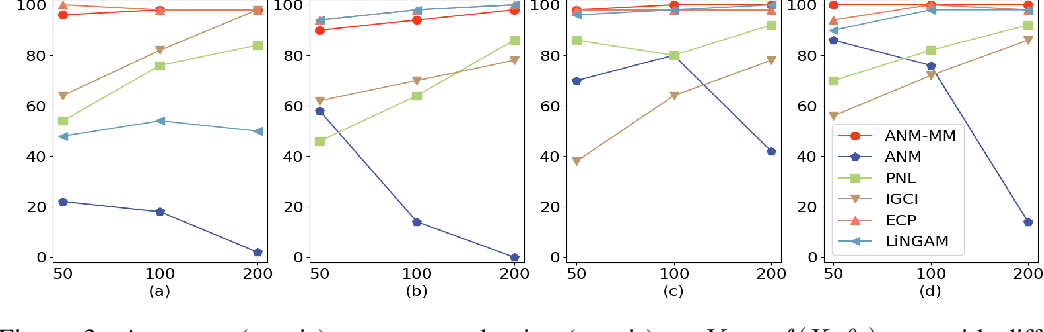Figure 4 for Causal Inference and Mechanism Clustering of A Mixture of Additive Noise Models