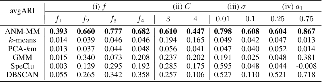 Figure 2 for Causal Inference and Mechanism Clustering of A Mixture of Additive Noise Models