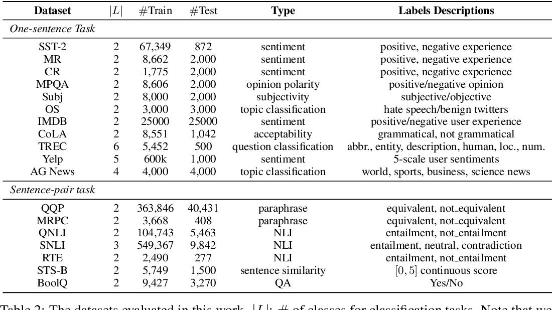 Figure 4 for Entailment as Few-Shot Learner