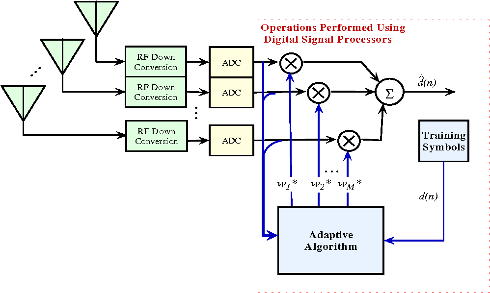 The Use of Programmable DSPs in Antenna Array Processing - Semantic
