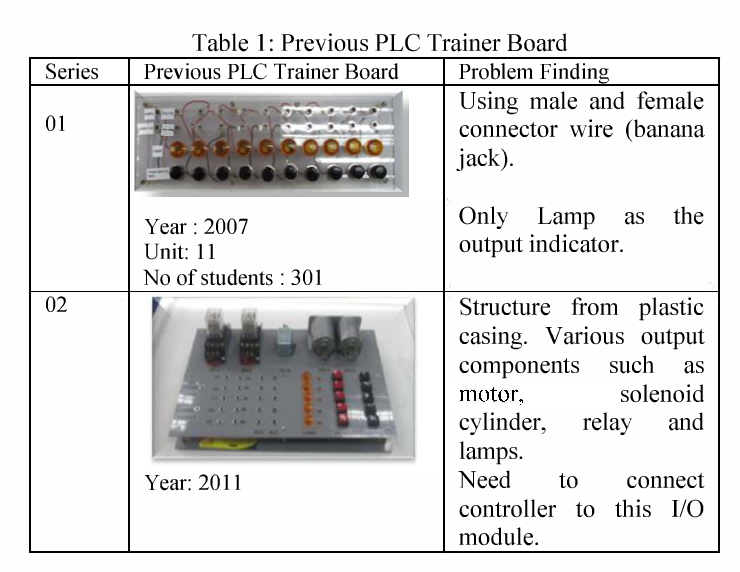 Table 1 from Multiple input/outputs Programmable Logic Controller