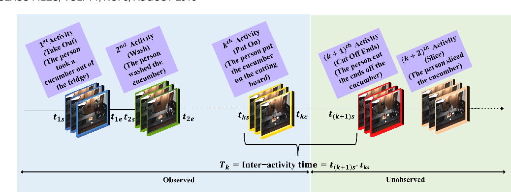 Figure 1 for Captioning Near-Future Activity Sequences