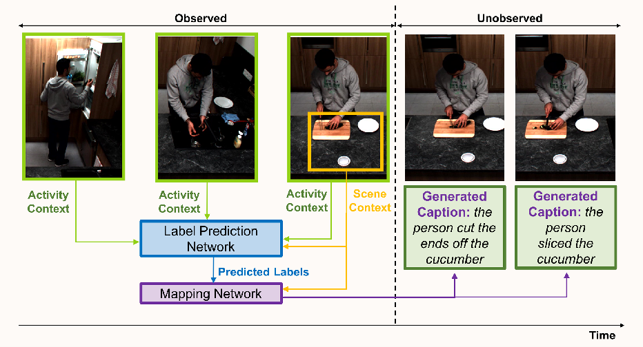 Figure 3 for Captioning Near-Future Activity Sequences