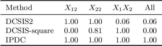 Figure 1 for Interaction pursuit in high-dimensional multi-response regression via distance correlation