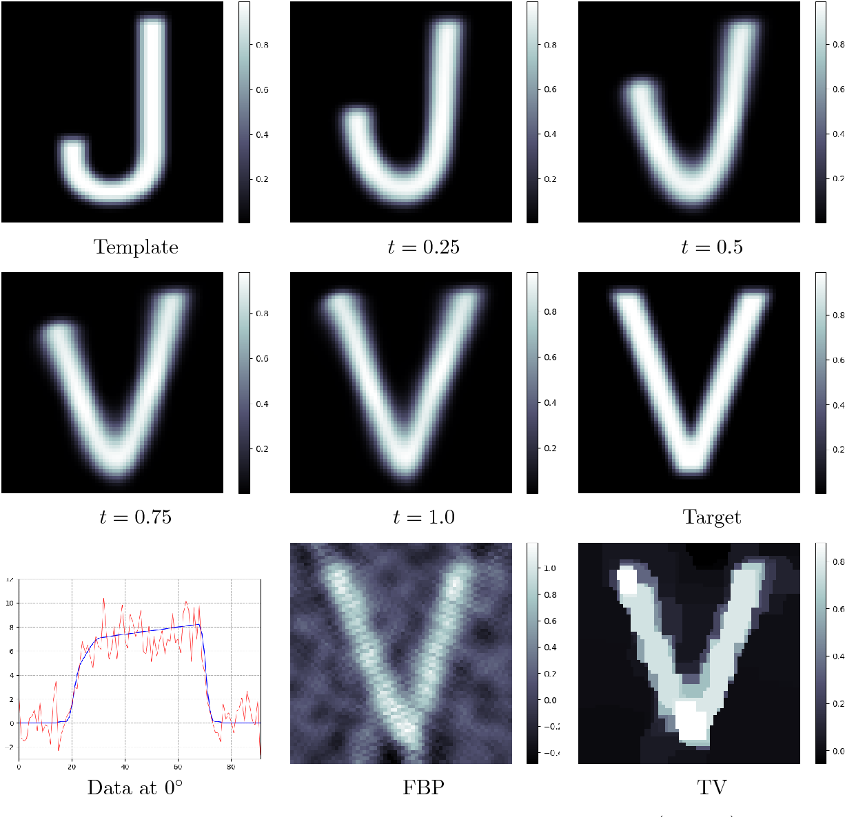 Figure 2 for Indirect Image Registration with Large Diffeomorphic Deformations