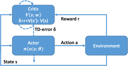 """Figure 1 for ACCNet: Actor-Coordinator-Critic Net for """"Learning-to-Communicate"""" with Deep Multi-agent Reinforcement Learning"""