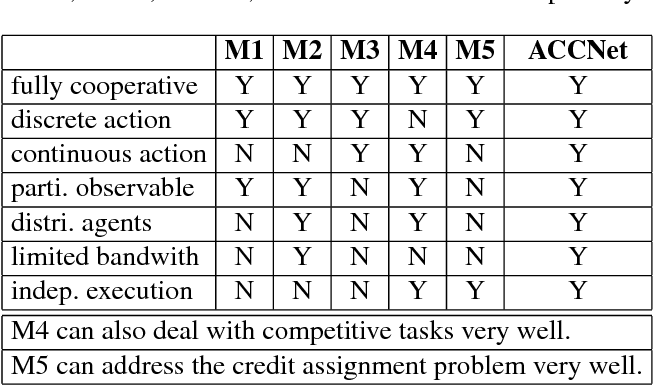 """Figure 2 for ACCNet: Actor-Coordinator-Critic Net for """"Learning-to-Communicate"""" with Deep Multi-agent Reinforcement Learning"""