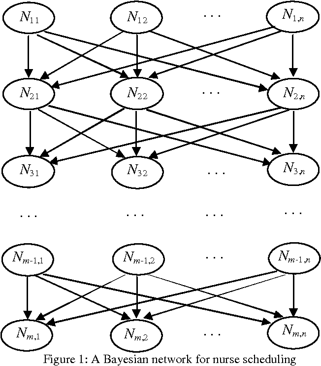 Figure 1 for A Bayesian Optimisation Algorithm for the Nurse Scheduling Problem