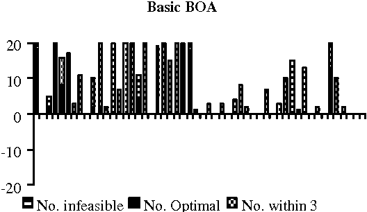 Figure 3 for A Bayesian Optimisation Algorithm for the Nurse Scheduling Problem