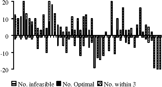 Figure 4 for A Bayesian Optimisation Algorithm for the Nurse Scheduling Problem