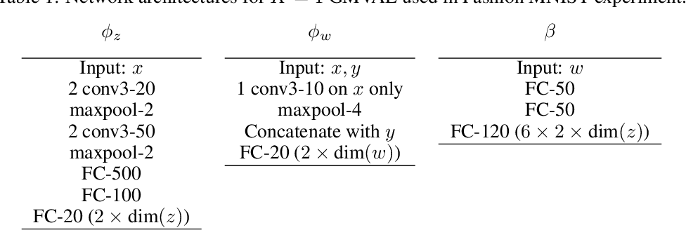 Figure 1 for Open-Set Recognition with Gaussian Mixture Variational Autoencoders