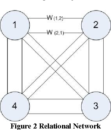 Figure 3 for Introduction to Relational Networks for Classification
