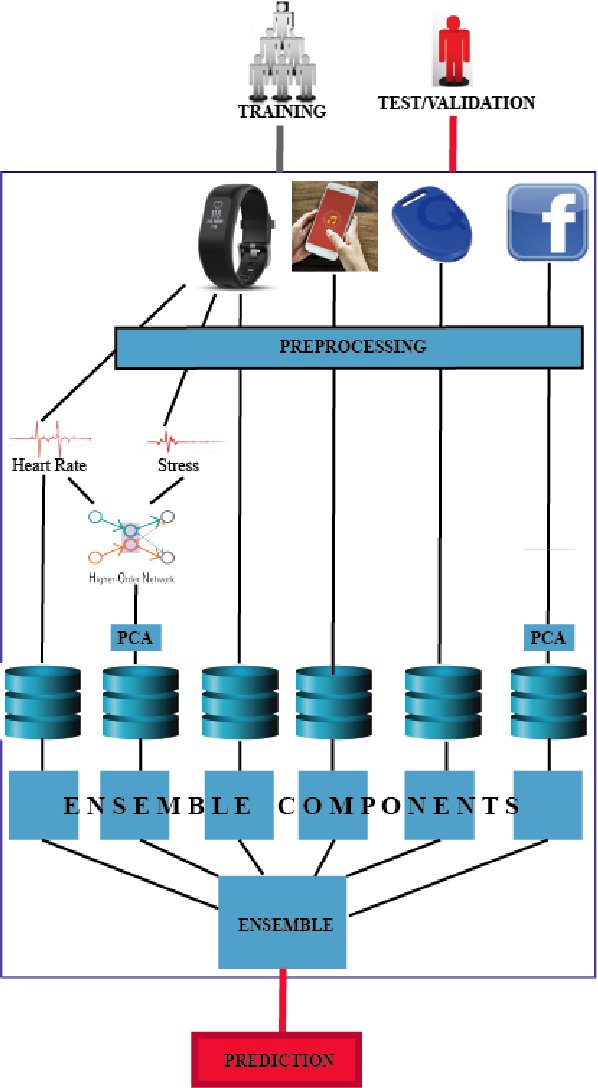 Figure 1 for Jointly Predicting Job Performance, Personality, Cognitive Ability, Affect, and Well-Being