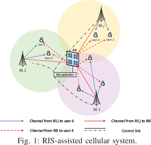 Figure 1 for BS-RIS-User Association and Beamforming Designs for RIS-aided Cellular Networks