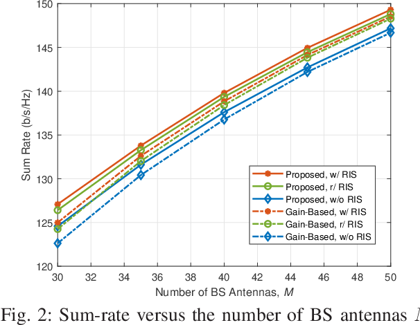 Figure 2 for BS-RIS-User Association and Beamforming Designs for RIS-aided Cellular Networks