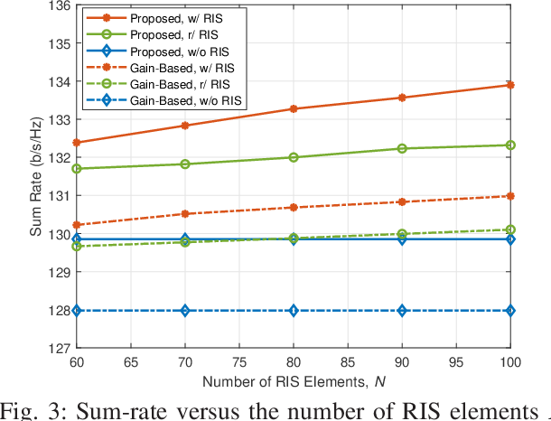Figure 3 for BS-RIS-User Association and Beamforming Designs for RIS-aided Cellular Networks