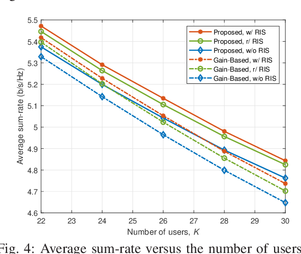 Figure 4 for BS-RIS-User Association and Beamforming Designs for RIS-aided Cellular Networks