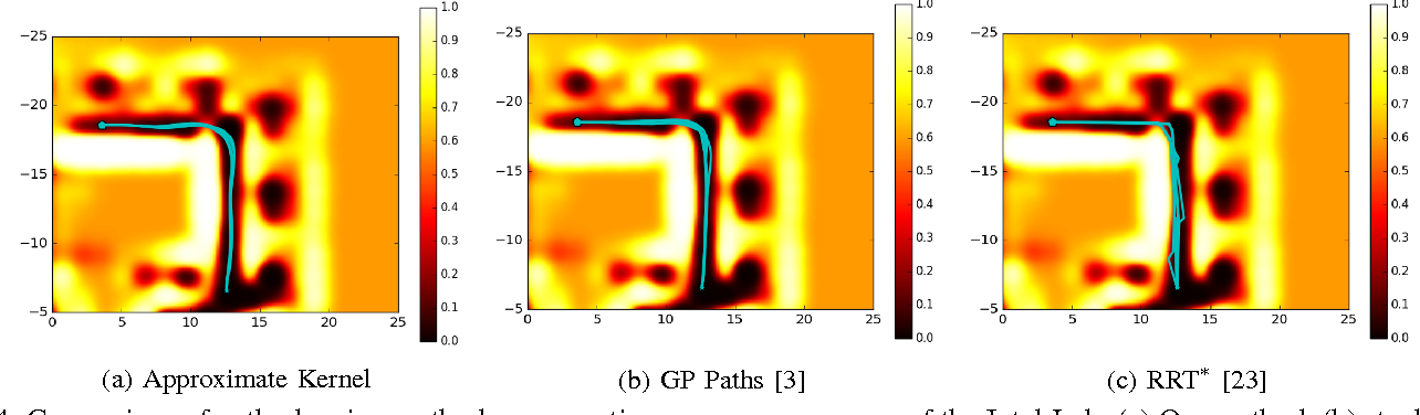 Figure 4 for Stochastic Functional Gradient Path Planning in Occupancy Maps