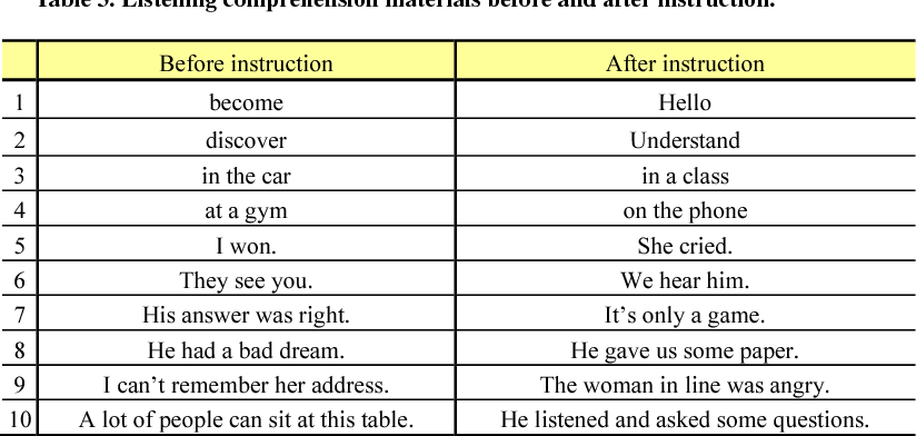 PDF] Non-native speech rhythm: A large-scale study of