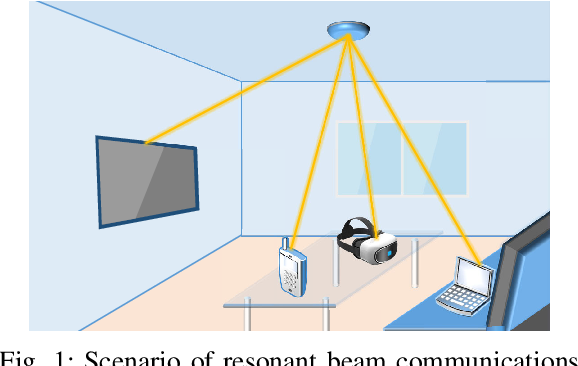 Figure 1 for Resonant Beam Communications with Echo Interference Elimination