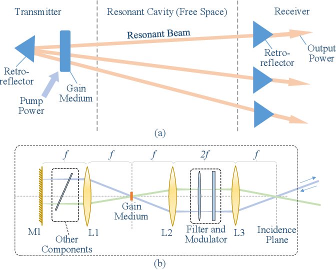 Figure 4 for Resonant Beam Communications with Echo Interference Elimination