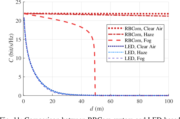 Figure 3 for Resonant Beam Communications with Echo Interference Elimination