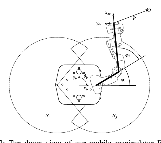 Figure 2 for Whole-Body Control of a Mobile Manipulator using End-to-End Reinforcement Learning
