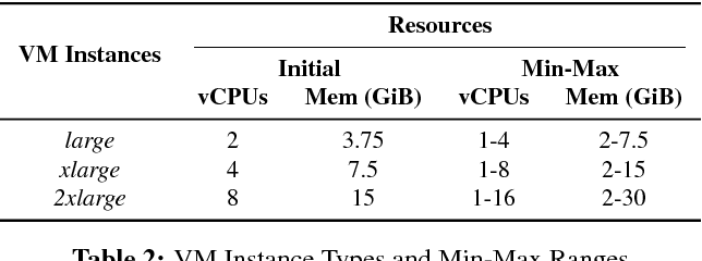 Figure 4 for ADARES: Adaptive Resource Management for Virtual Machines