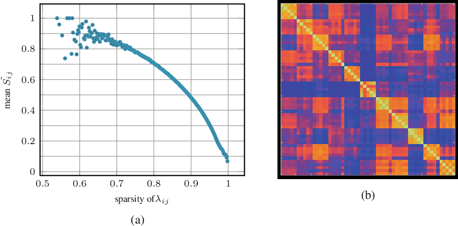 Figure 3 for Cross-dimensional Weighting for Aggregated Deep Convolutional Features