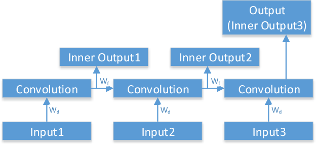 Figure 3 for Learning Partially Structured Environmental Dynamics for Marine Robotic Navigation