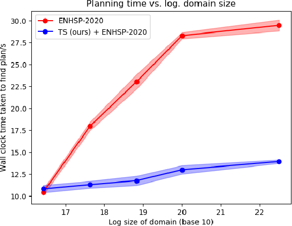 Figure 3 for Task Scoping: Building Goal-Specific Abstractions for Planning in Complex Domains