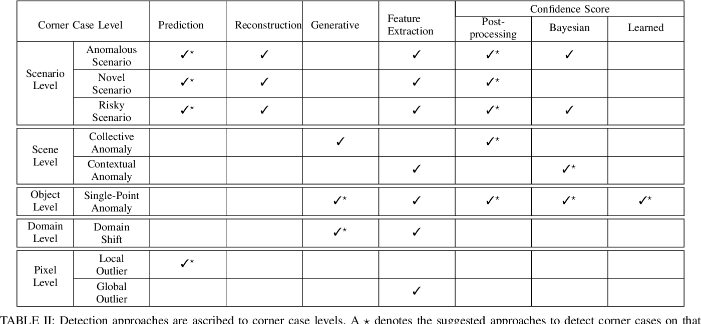 Figure 3 for Corner Cases for Visual Perception in Automated Driving: Some Guidance on Detection Approaches