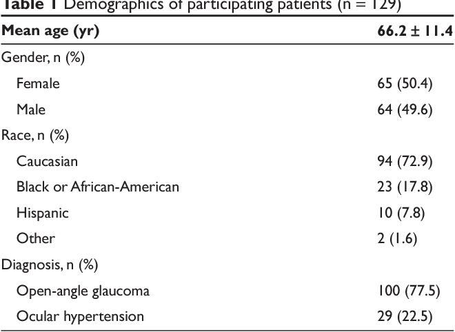 Table 1 Demographics of participating patients (n = 129) Mean age (yr) 66.2 ± 11.4 Gender, n (%)