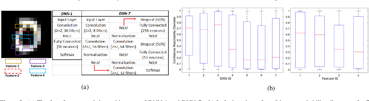 Figure 3 for Reachability Analysis of Deep Neural Networks with Provable Guarantees