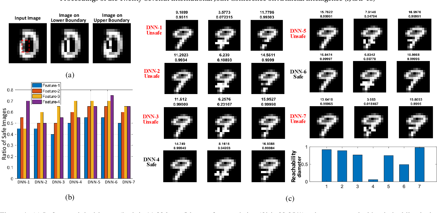 Figure 4 for Reachability Analysis of Deep Neural Networks with Provable Guarantees