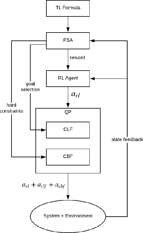 Figure 1 for Temporal Logic Guided Safe Reinforcement Learning Using Control Barrier Functions