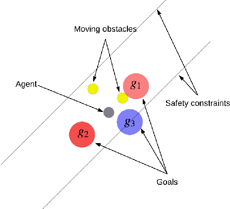 Figure 3 for Temporal Logic Guided Safe Reinforcement Learning Using Control Barrier Functions