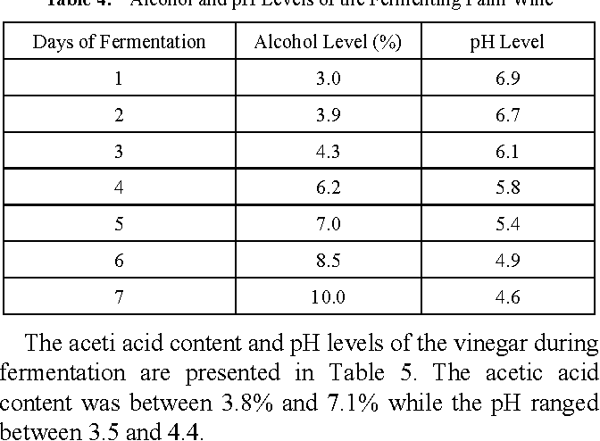 Table 4 From Production Of Vinegar From Oil Palm Wine Using