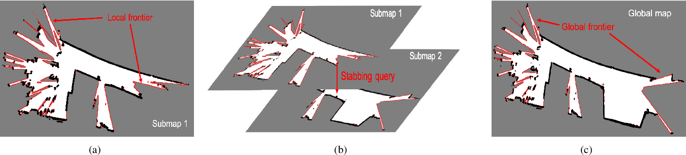 Figure 2 for Frontier Detection and Reachability Analysis for Efficient 2D Graph-SLAM Based Active Exploration
