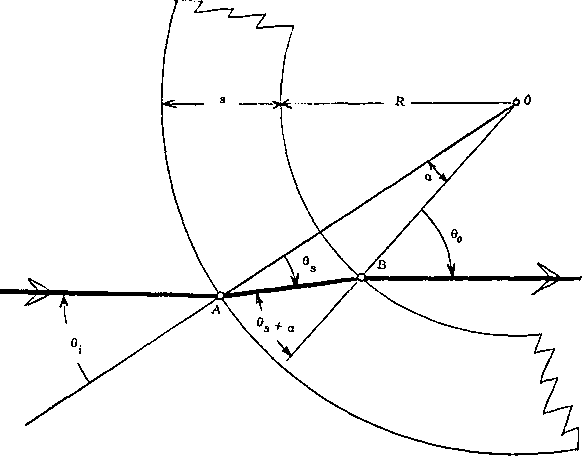 Fig. 1. Transmission through curved layer.