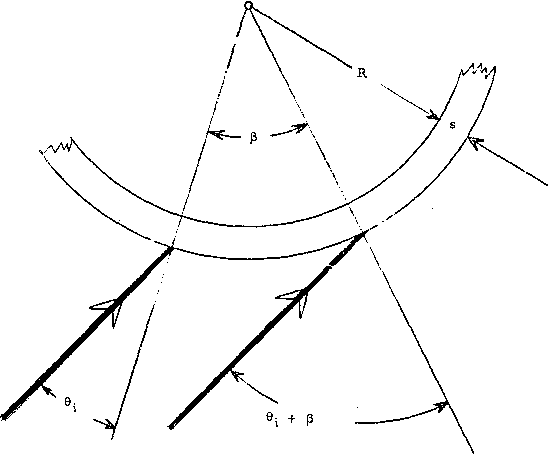 Fig. 3. Parallel incoming rays. The 0 derivative is even in 0a and becomes a minimum for Of = 0: