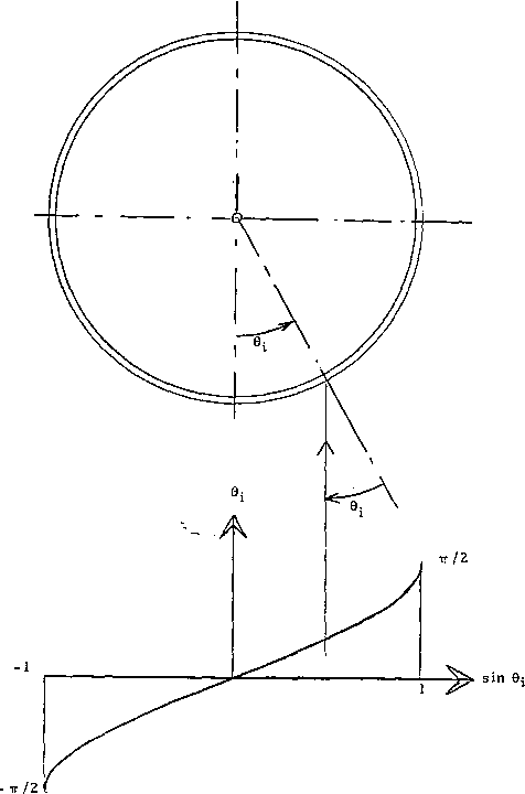 Fig. 4. Parallel rays incident on circular cross section.