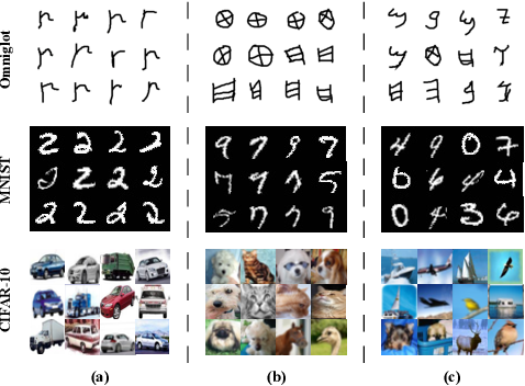 Figure 1 for Constructing Multiple Tasks for Augmentation: Improving Neural Image Classification With K-means Features