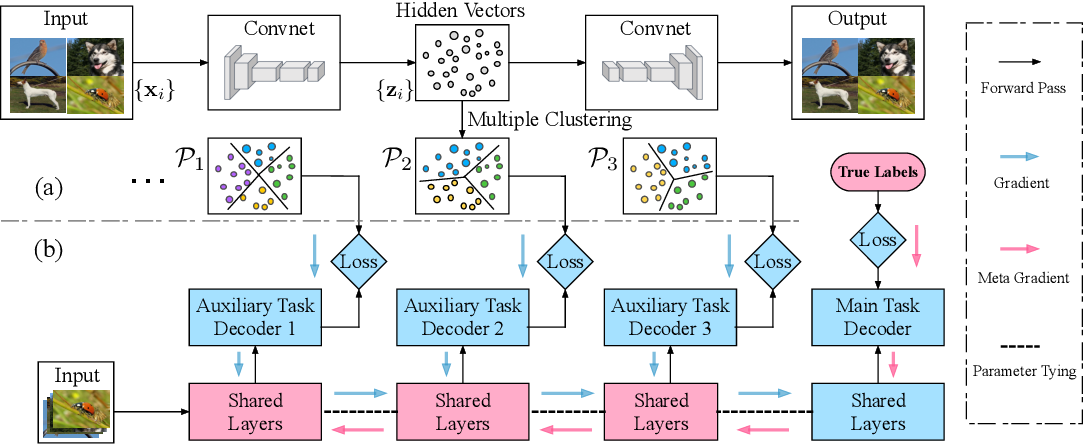 Figure 3 for Constructing Multiple Tasks for Augmentation: Improving Neural Image Classification With K-means Features