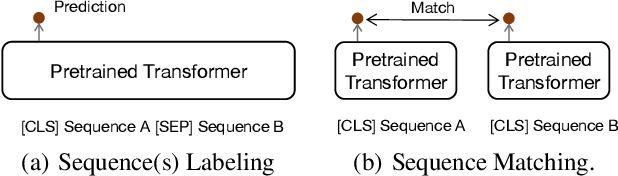 Figure 1 for Less is More: Pre-training a Strong Siamese Encoder Using a Weak Decoder