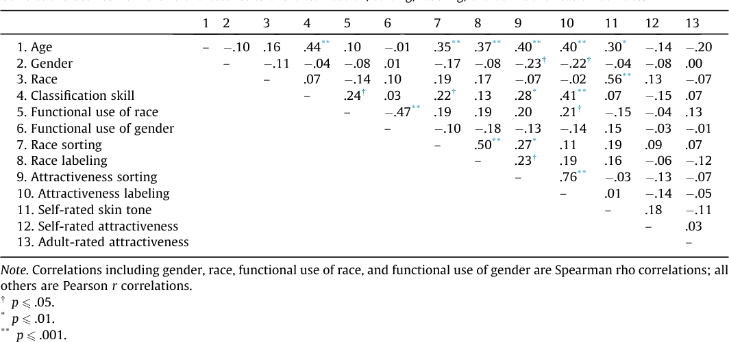 Sex classification similar to race classification