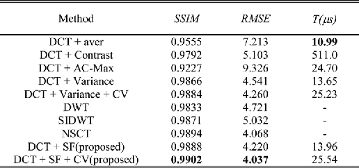 TABLE I OBJECTIVE EVALUATION OF IMAGE FUSION