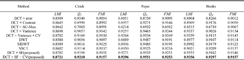 TABLE II OBJECTIVE EVALUATION OF THE IMAGE FUSION